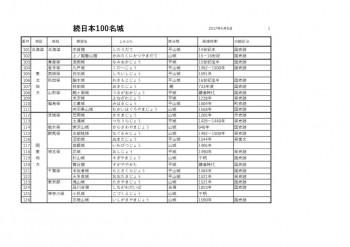 thumbnail of 続100名城